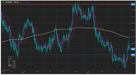 EURUSD находится ниже 1,1000 в ожидании заседания ЕЦБ