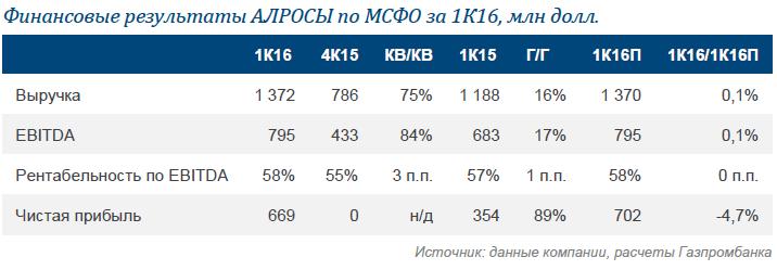 АЛРОСА: сильные результаты 1К16 совпали с нашим прогнозом
