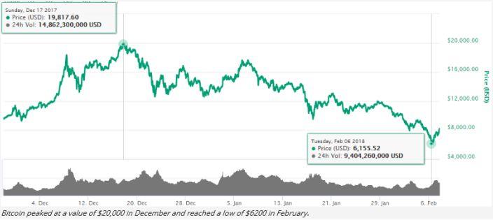Цена Bitcoin может достичь 67 000 долларов уже в марте