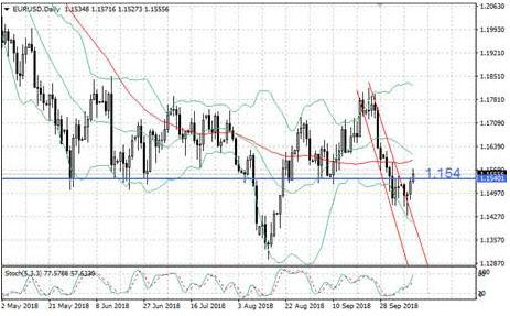 Евро отжался от 7-недельного минимума