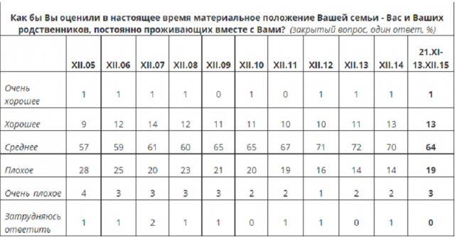 В 2015 году доля бедных россиян выросла вдвое