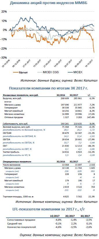 Магнит  Крайне слабые операционные и финансовые результаты за 9М 2017 г.