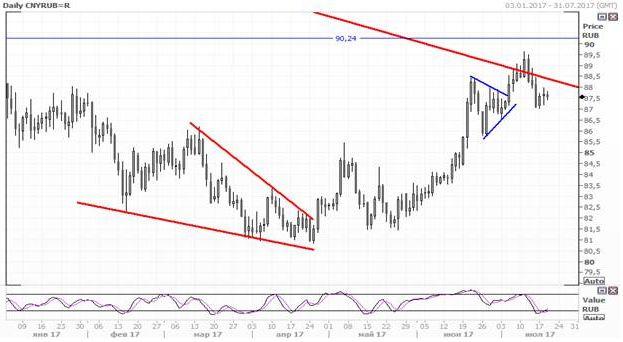 Фиксированный курс USD / CNY достиг максимума за девять месяцев