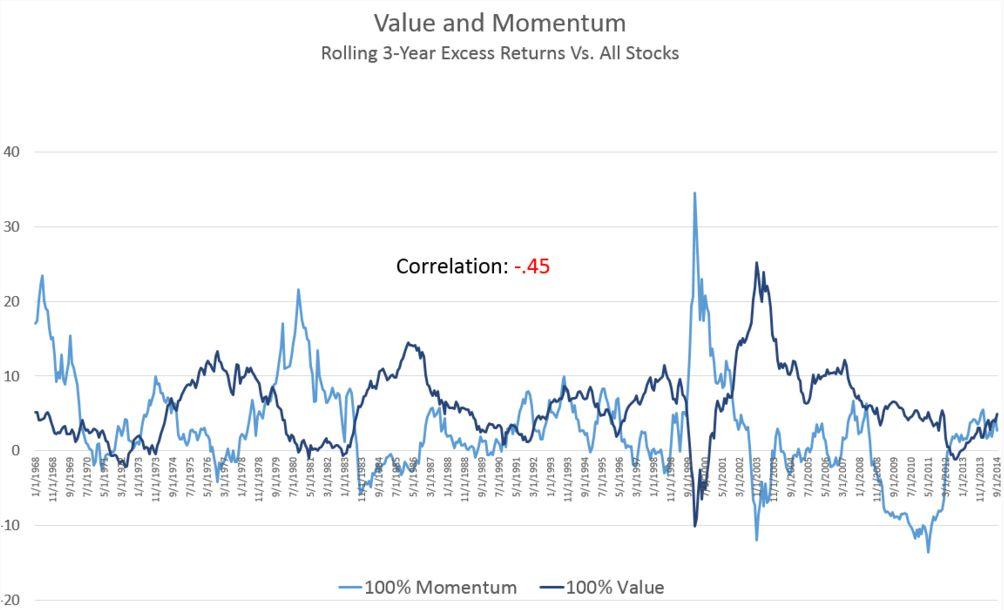 Комбинированная стратегия Value + Momentum