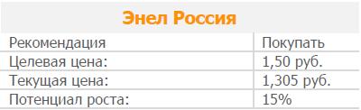 Акции Энел Россия – дивидендная история