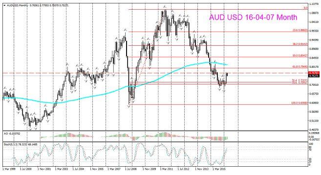 AUDUSD, 07.04.16. Дневной торговый сигнал на среднесрочных уровнях