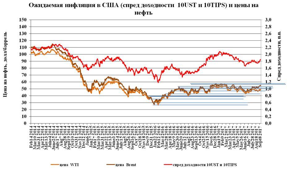 Рынки нефти в Лондоне предпочитают южнокорейскую вону