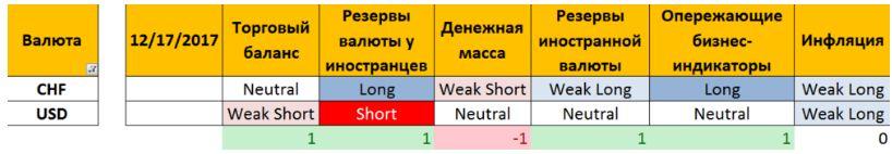 Как прогнозировать рынок Форекс по макроэкономическим индикаторам