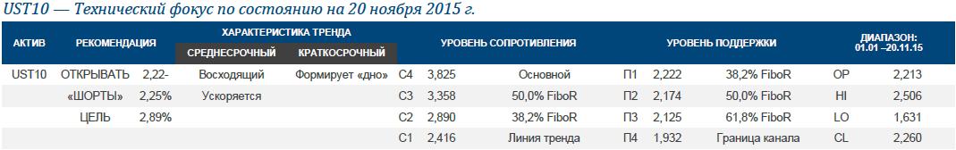 UST10: цель по доходности на 2016 г. расположена на уровне 2,89%
