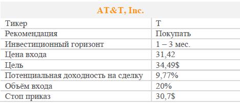 Акции AT&T, Inc. Рекомендация - Покупать