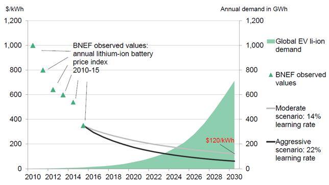 Рынок домашних аккумуляторов превысит $250 млрд к 2040 г.