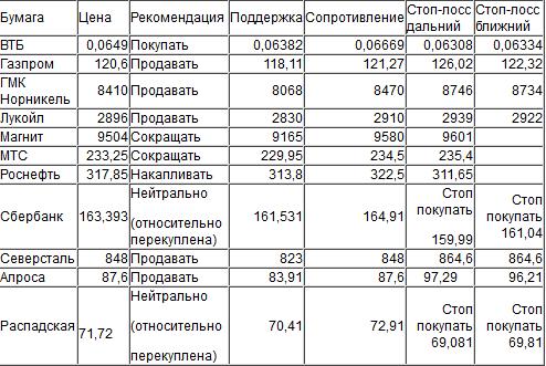 Оценка ситуации по индексу ММВБ (закр.1946,51)