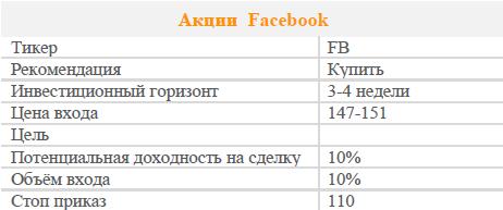 Акции Facebook. Рекомендация - ПОКУПАТЬ