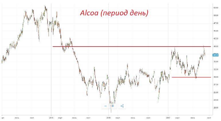Покупка акций компании Alcoa Inc