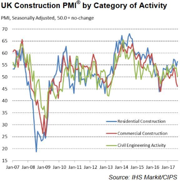 Активность в строительном секторе Великобритании снизилась в августе