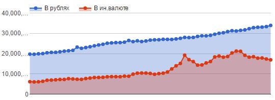 В сентябре население купило валюты на 154 млрд. рублей