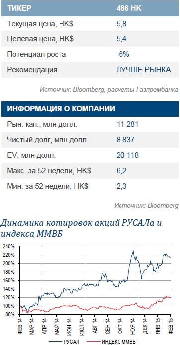 Русал: Рост EBITDA в 4К14 на 38,5% кв/кв оказался лучше наших прогнозов