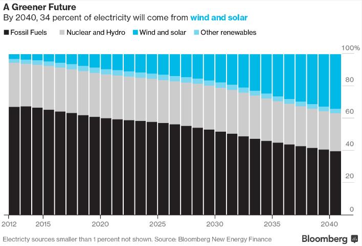 Возобновляемая энергетика: счастье лишь к концу века?