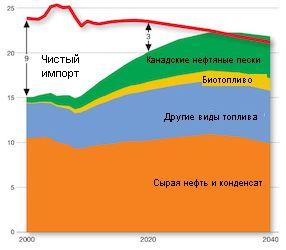 Нефтяная рокировка: все внимание на инфляцию