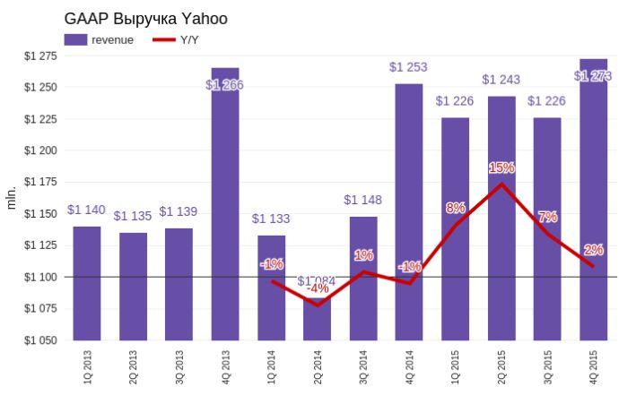 Yahoo!: состояние стабильно тяжелое