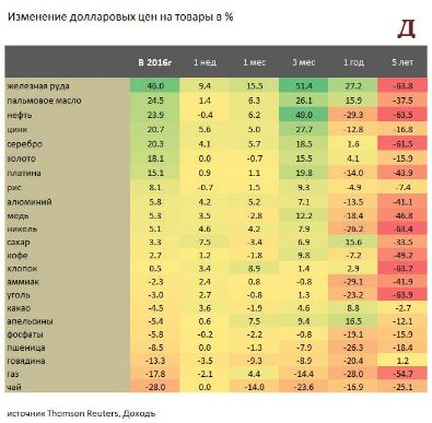 Рост акций Газпрома продолжает тянуть за собой индекс ММВБ к историческим максиумам