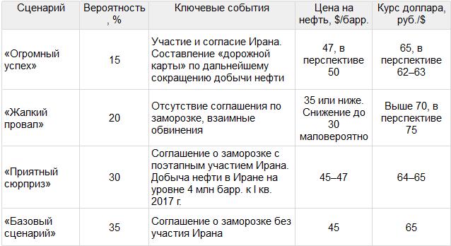Рубль ждет заморозки