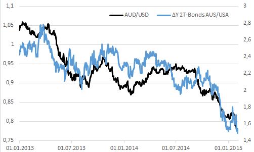 Австралийский доллар ждет подсказки RBA