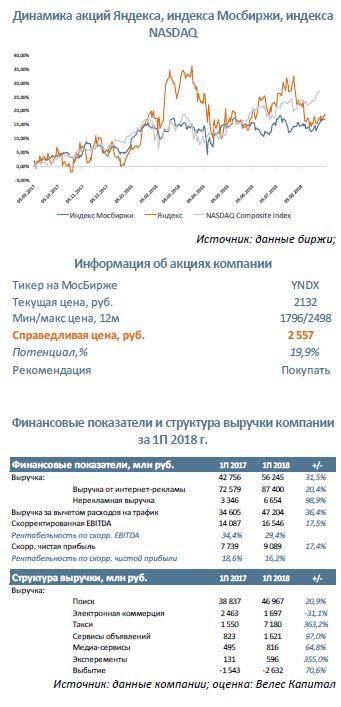 Яндекс Обновление структуры бизнеса и реновация экосистемы