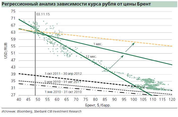 Рубль и нефть: равновесный уровень