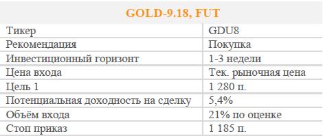 Фьючерсный контракт на золото. Рекомендация - Покупать