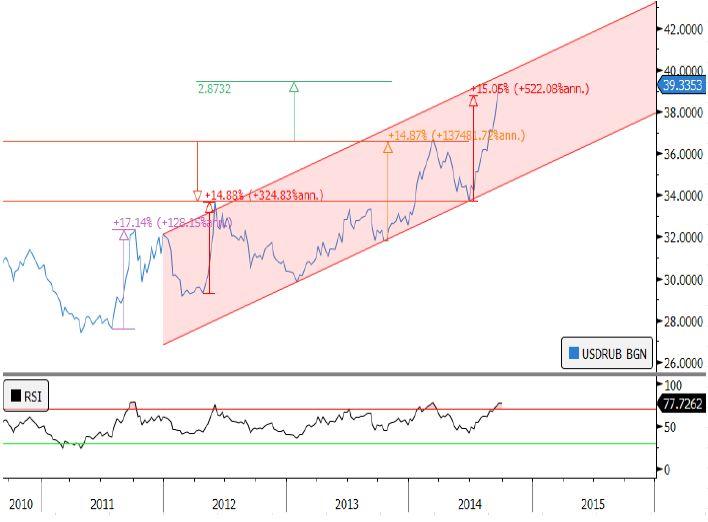 Перепроданность EUR/USD достигла исторического минимума