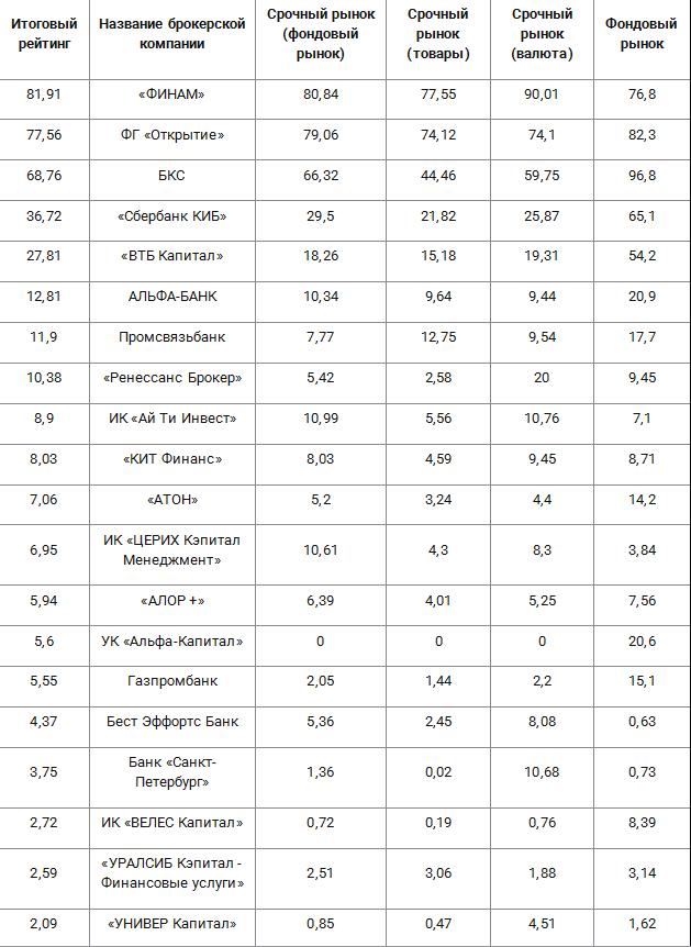 Рейтинг биржевых брокеров по итогам сентября 2017 года