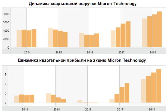 Акции Micron сохраняют потенциал роста