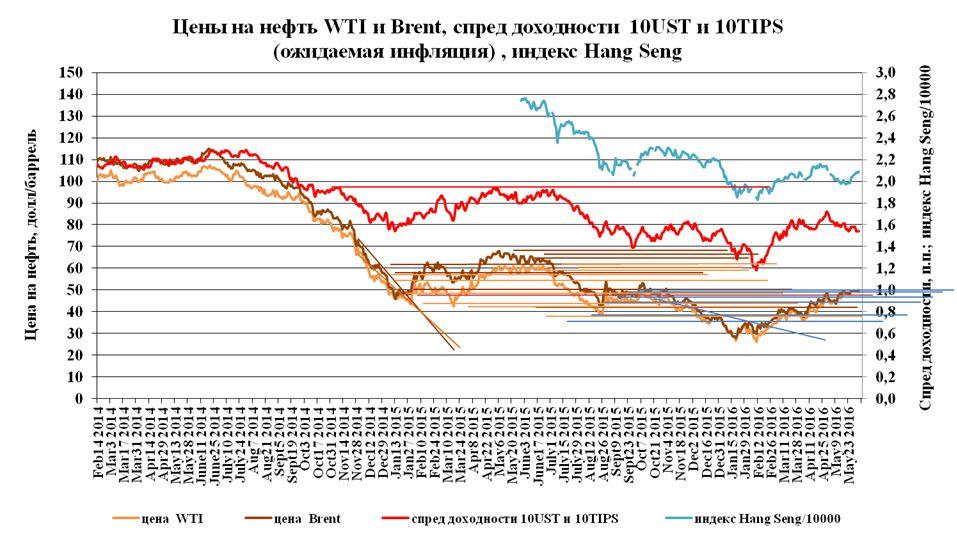Нефть выросла на растущем долларе
