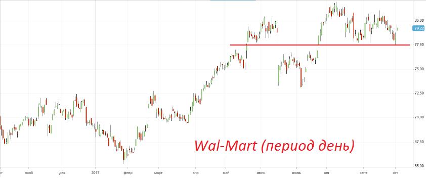 Покупка акций «Wal-Mart»