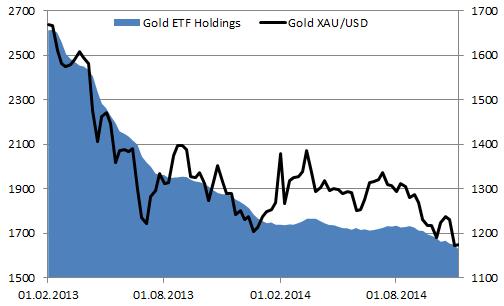 Золото избавится от чар доллара