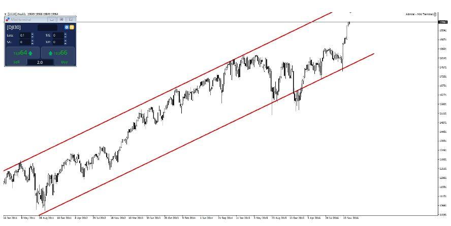 Dow 20 000?