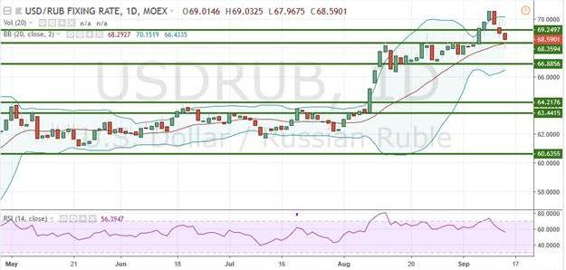 Рубль достиг краткосрочных целей коррекции