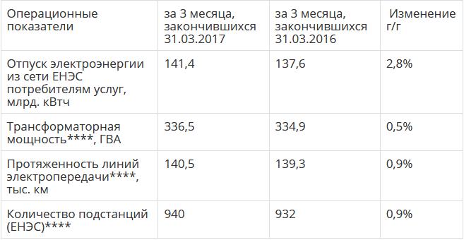 ФСК МСФО 1 квартал 2017 года