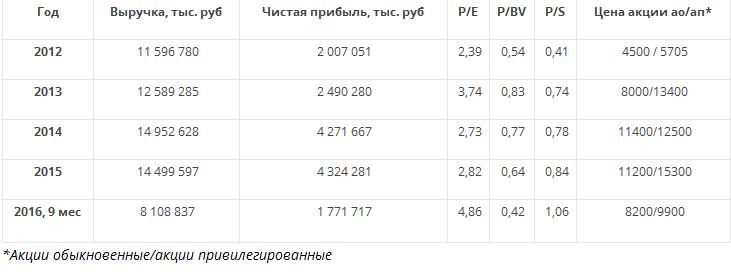 Акции Саратовского НПЗ — вложение не для массового инвестора, а для гурмана