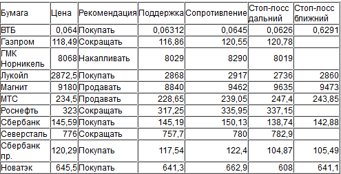 Оценка ситуации по индексу ММВБ (закр.1879,5)