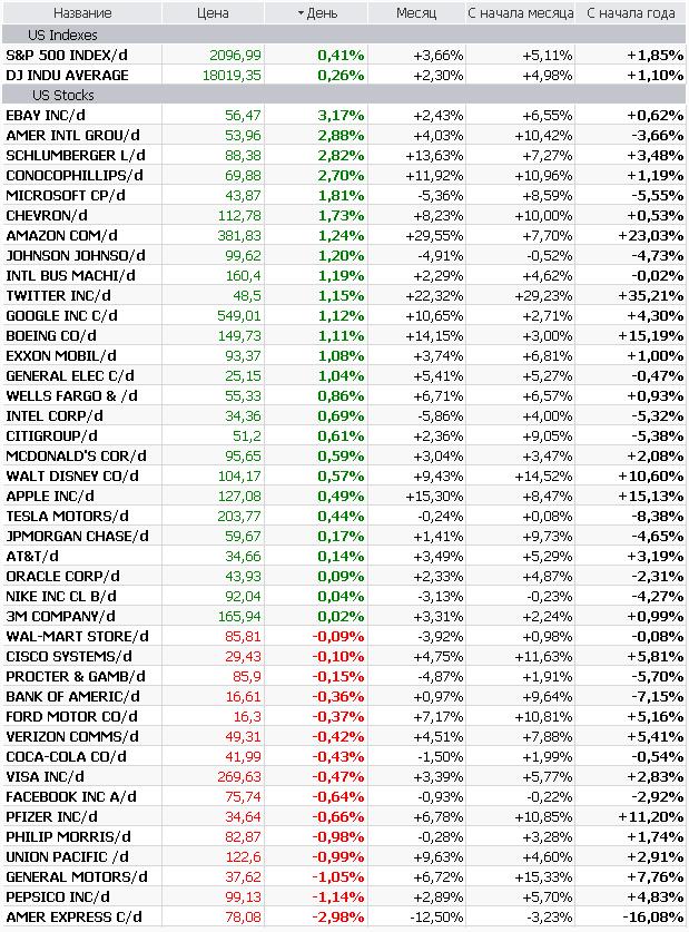 Перспективы сохранения низких ставок и улучшение внешнего фона вывели S&P500 на рекордные уровни