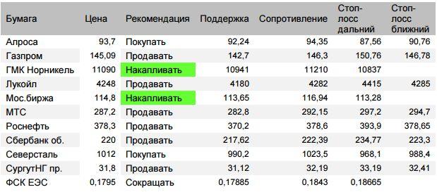 Оценка ситуации по индексу Мосбиржи (закр.2306,57 (+0,55%)) По итогам отскока пятницы первая оценка рейнджа понедельника 2295-2318