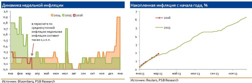 Заседание Банка России: регулятор не будет спешить понижать ставку