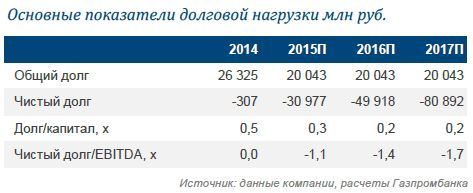 Яндекс: Хорошие результаты, но прогноз вызывает опасения