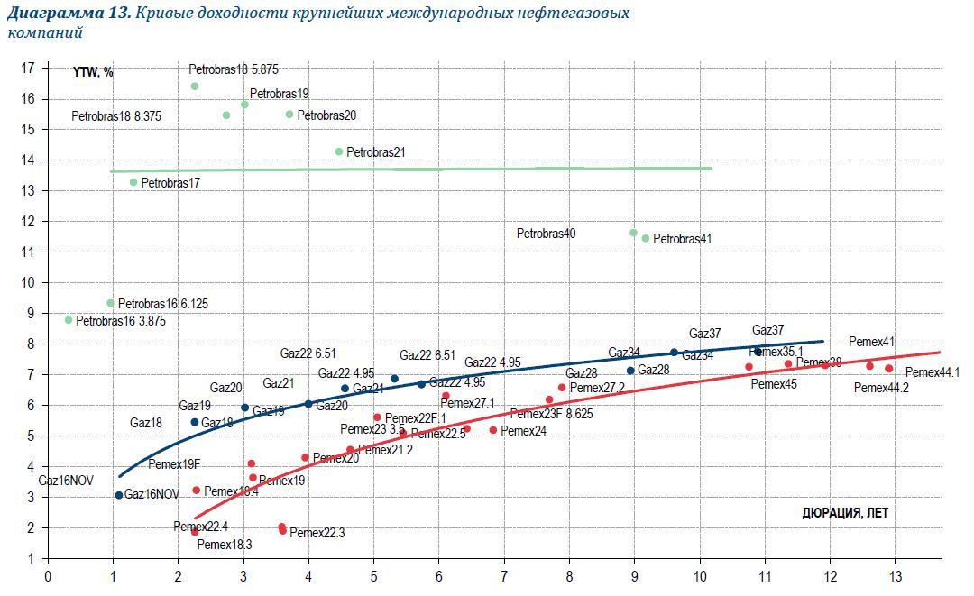 Газпром (BB+/Ba1/BBB-): устойчивые финансовые показатели в 2015 г., риск повышения налогов в 2016 г.