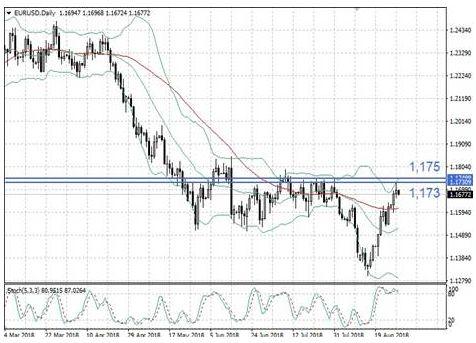 Пара EUR/USD вплотную приблизилась к значимому уровню сопротивления