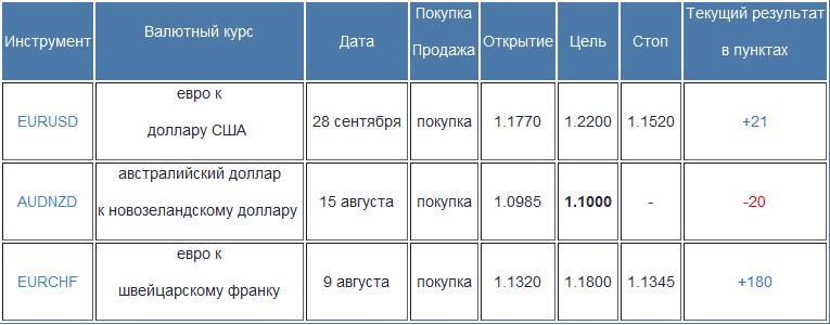 Credit Agricole: рекомендации по торговле валютой