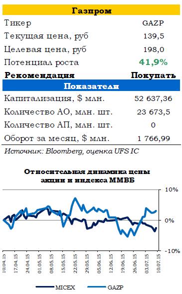 У российского рынка сегодня появится шанс отыграть потери