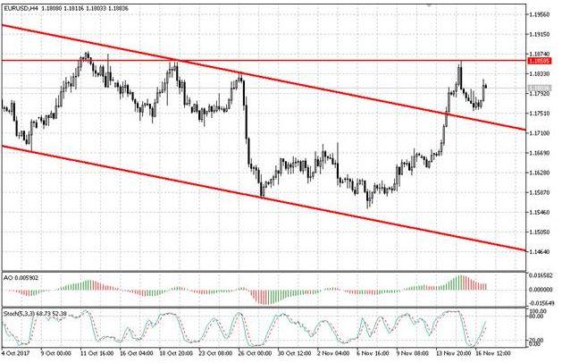 Валютная пара EUR/USD возобновила восходящее движение